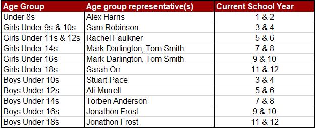Epsom HC Junior Hockey Age Group Managers