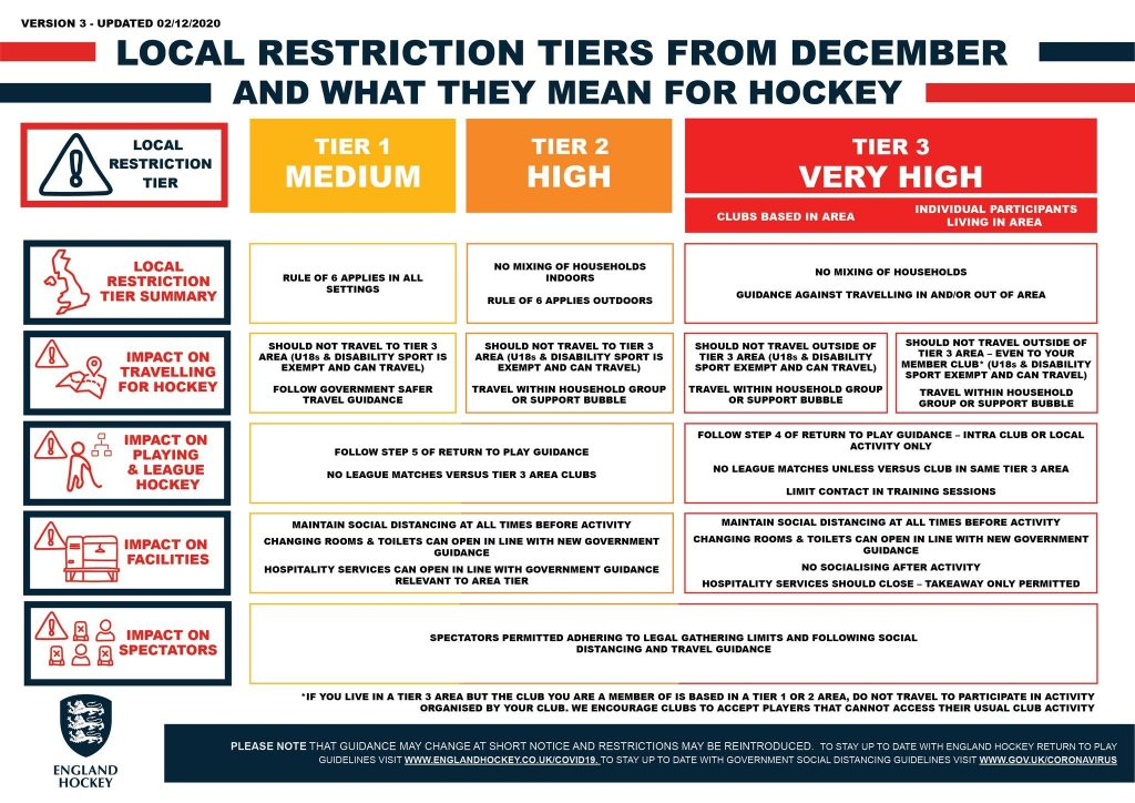Club hockey resumes again under local restriction tiers. England Hockey's guidelines feature here.